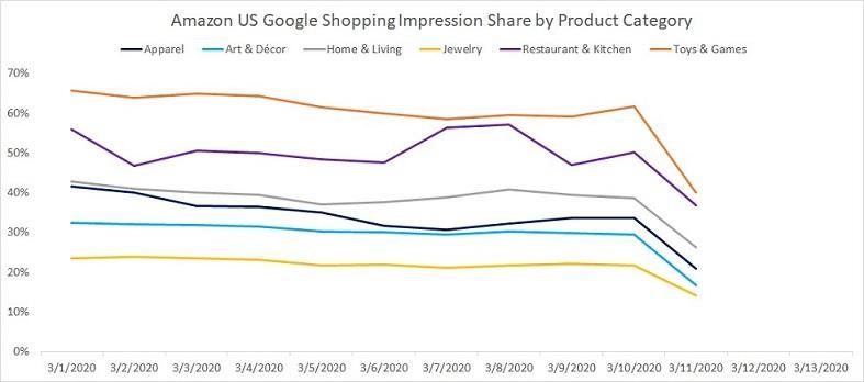 Google shopping Amazon US