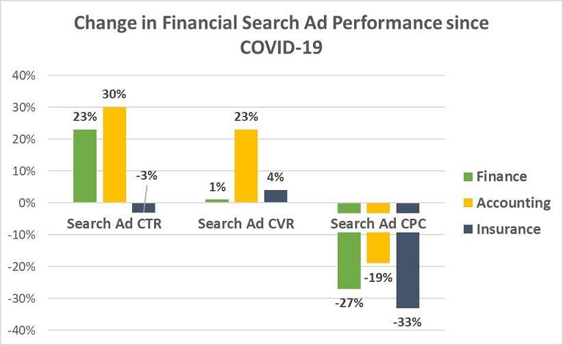 Google søkeannonse finans covid-19