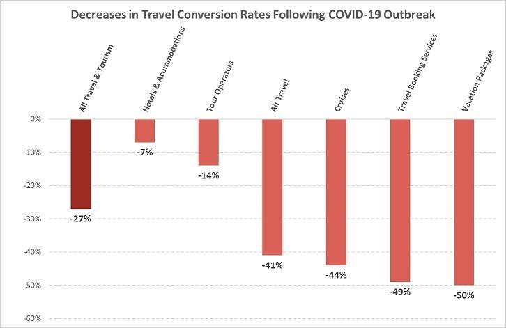 Google konverteringsrate reise og turisme covid-19