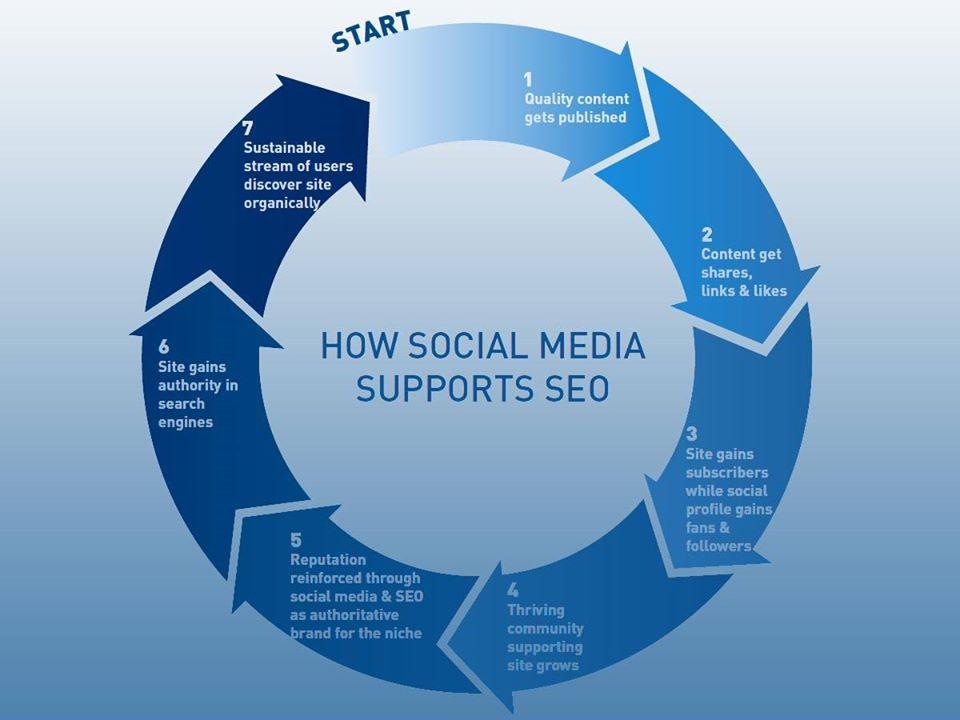 integrere kamnpanje med sosiale medier
