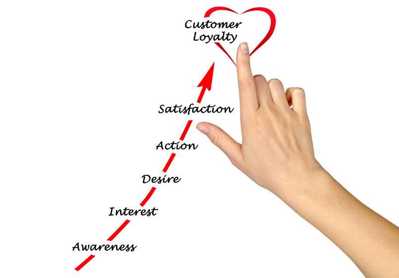 Få lojale kunder