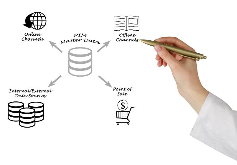 PIM fordeler for Netthandel