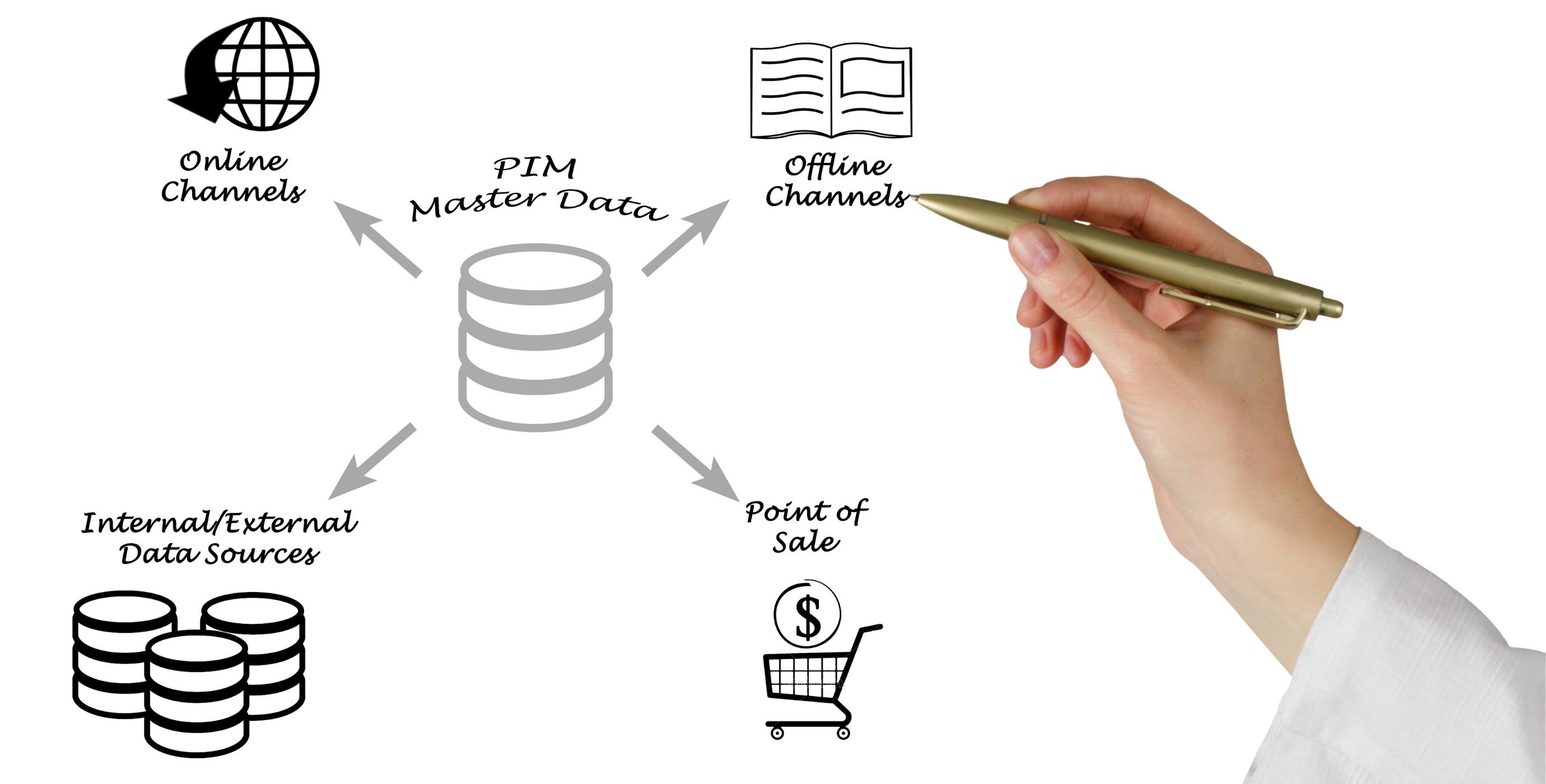 produktinformasjon PIM
